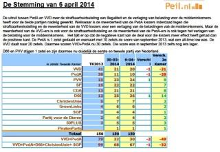 1Peiling 06.04.2014